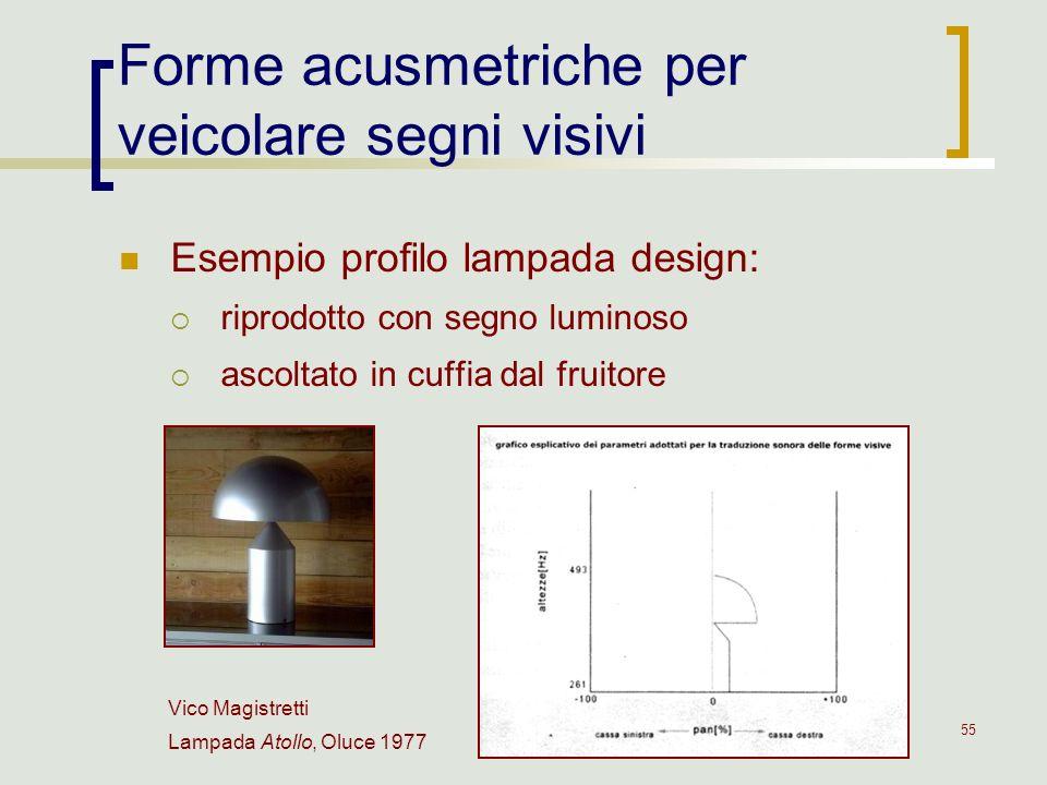 55 Forme acusmetriche per veicolare segni visivi Esempio profilo lampada design: riprodotto con segno luminoso ascoltato in cuffia dal fruitore Vico M