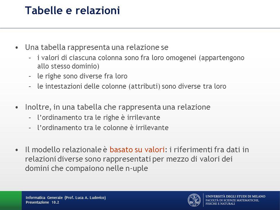 Tabelle e relazioni Una tabella rappresenta una relazione se –i valori di ciascuna colonna sono fra loro omogenei (appartengono allo stesso dominio) –