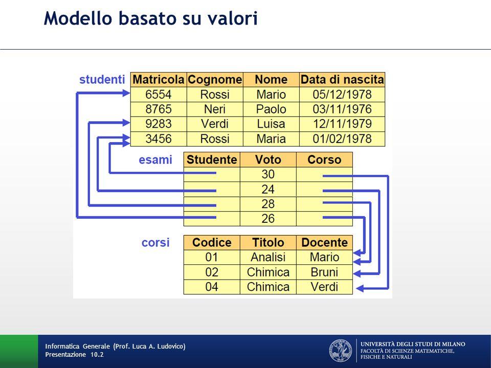 Modello basato su valori Informatica Generale (Prof. Luca A. Ludovico) Presentazione 10.2