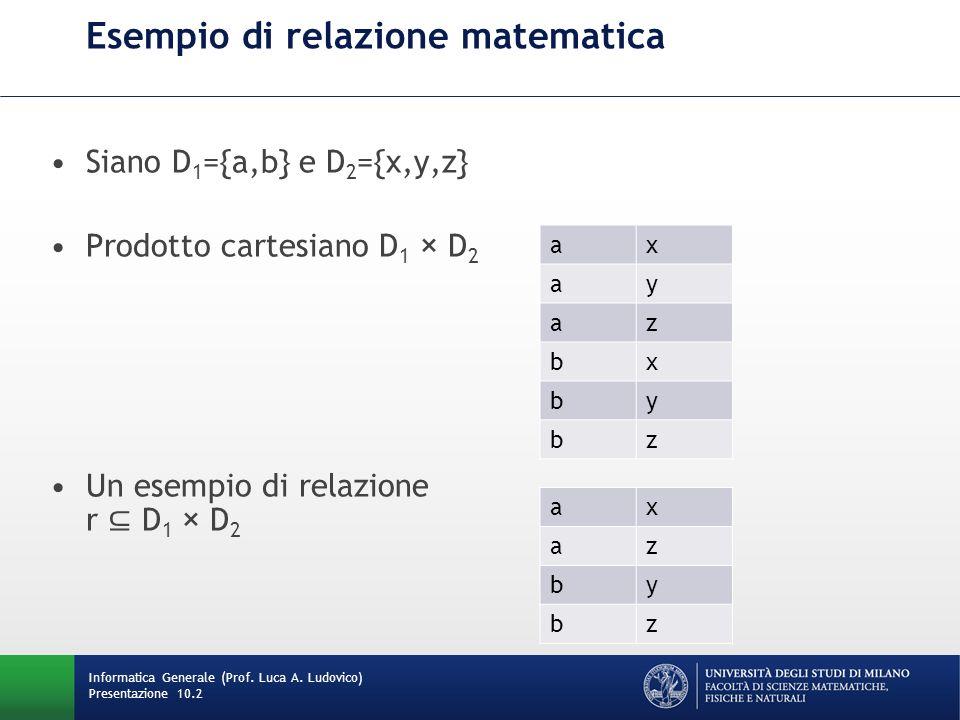 Proprietà di una relazione matematica Una relazione matematica è un insieme di n-uple ordinate: (d 1, d 2, …, d n ) tali che d 1 D 1, d 2 D 2, …, d n D n La relazione è un insieme; quindi: –non c è ordinamento fra le n-uple –le n-uple sono distinte Ciascuna n-upla è ordinata; quindi l i-esimo valore proviene dall i-esimo dominio Informatica Generale (Prof.