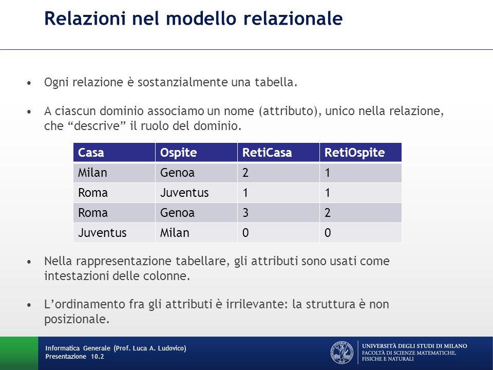 Relazioni nel modello relazionale Ogni relazione è sostanzialmente una tabella. A ciascun dominio associamo un nome (attributo), unico nella relazione