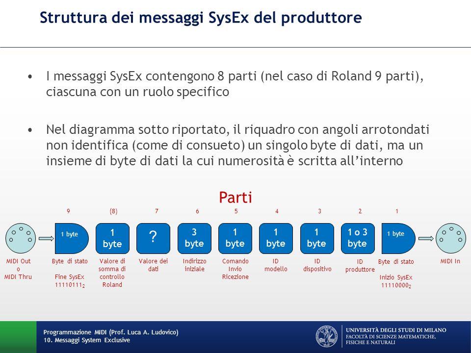 Struttura dei messaggi SysEx del produttore I messaggi SysEx contengono 8 parti (nel caso di Roland 9 parti), ciascuna con un ruolo specifico Nel diag