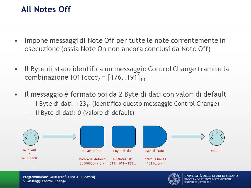 All Notes Off Programmazione MIDI (Prof. Luca A. Ludovico) 5. Messaggi Control Change Impone messaggi di Note Off per tutte le note correntemente in e