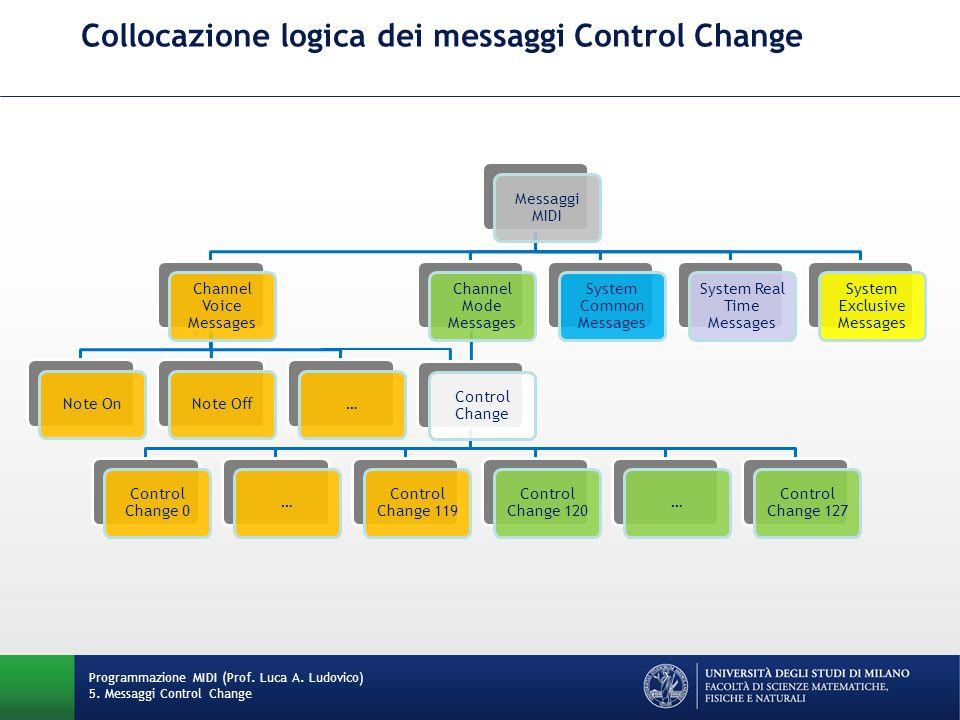 Collocazione logica dei messaggi Control Change Programmazione MIDI (Prof. Luca A. Ludovico) 5. Messaggi Control Change Messaggi MIDI Channel Voice Me