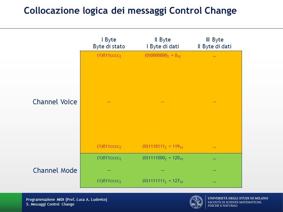 Collocazione logica dei messaggi Control Change Programmazione MIDI (Prof. Luca A. Ludovico) 5. Messaggi Control Change I Byte Byte di stato II Byte I