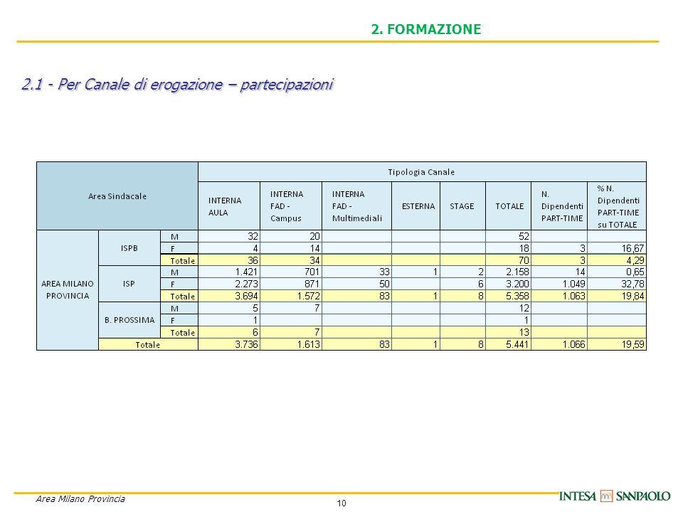10 Area Milano Provincia 2. FORMAZIONE 2.1 - Per Canale di erogazione – partecipazioni