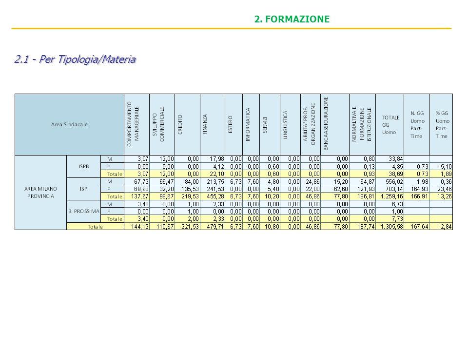 2. FORMAZIONE 2.1 - Per Tipologia/Materia