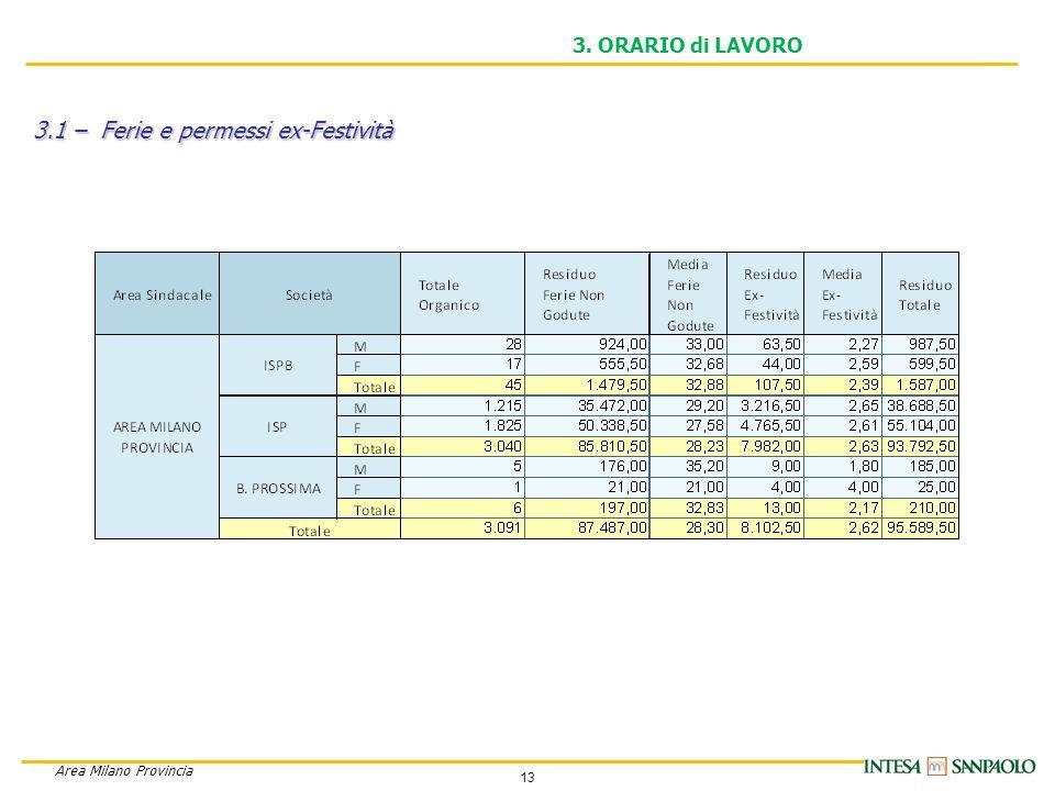 13 Area Milano Provincia 3. ORARIO di LAVORO 3.1 – Ferie e permessi ex-Festività
