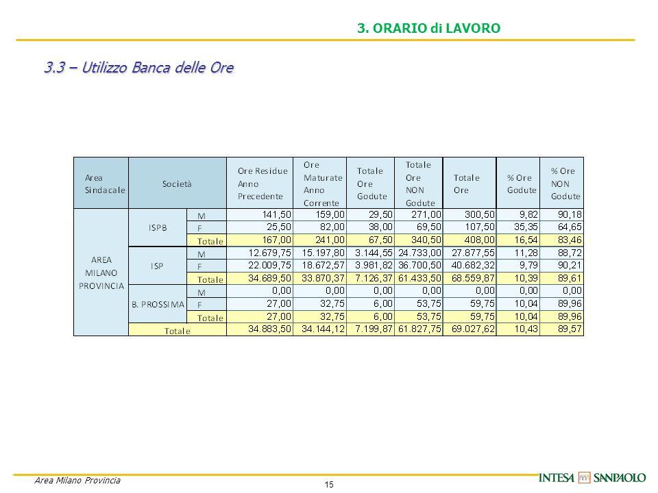 15 Area Milano Provincia 3. ORARIO di LAVORO 3.3 – Utilizzo Banca delle Ore