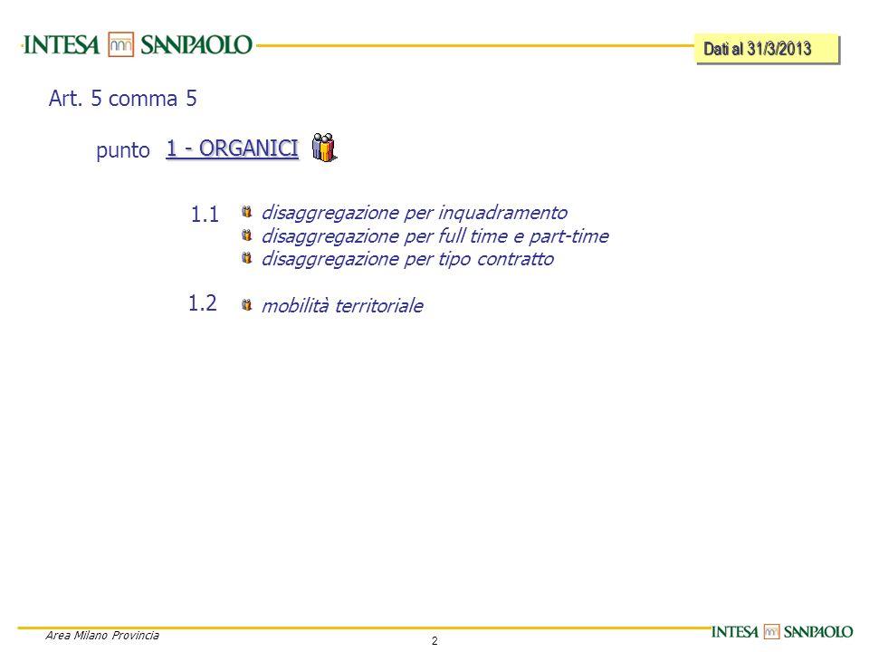 2 Area Milano Provincia disaggregazione per inquadramento disaggregazione per full time e part-time disaggregazione per tipo contratto mobilità territoriale 1 - ORGANICI 1.1 1.2 Art.