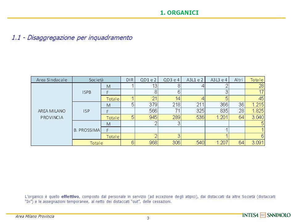 4 Area Milano Provincia 1.1 - Disaggregazione per full time e part time 1.