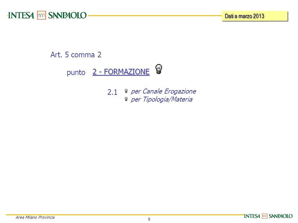 9 Area Milano Provincia 2. FORMAZIONE 2.1 - Per Canale di erogazione – giorni