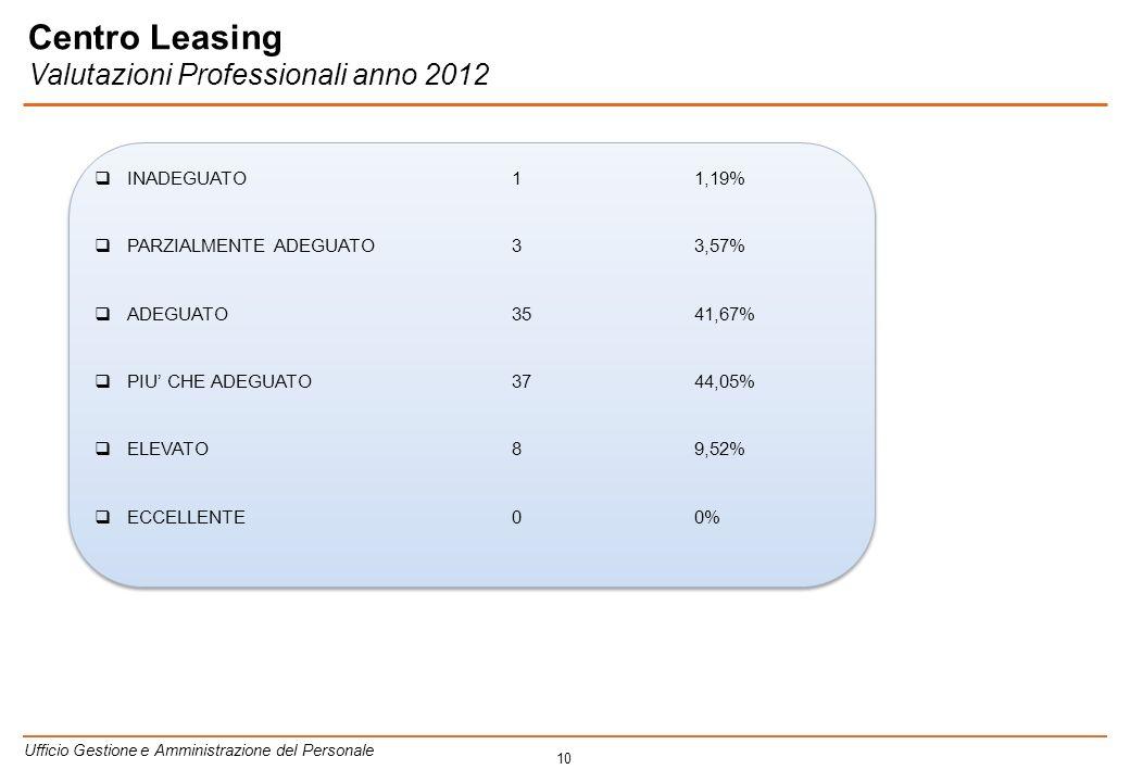 10 INADEGUATO1 1,19% PARZIALMENTE ADEGUATO3 3,57% ADEGUATO35 41,67% PIU CHE ADEGUATO37 44,05% ELEVATO8 9,52% ECCELLENTE0 0% INADEGUATO1 1,19% PARZIALMENTE ADEGUATO3 3,57% ADEGUATO35 41,67% PIU CHE ADEGUATO37 44,05% ELEVATO8 9,52% ECCELLENTE0 0% Ufficio Gestione e Amministrazione del Personale Centro Leasing Valutazioni Professionali anno 2012