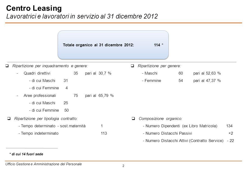 2 Ripartizione per inquadramento e genere: -Quadri direttivi35 pari al 30,7 % - di cui Maschi 31 - di cui Femmine 4 -Aree professionali75 pari al 65,79 % - di cui Maschi 25 - di cui Femmine 50 Totale organico al 31 dicembre 2012:114 * Ripartizione per genere: - Maschi 60 pari al 52,63 % - Femmine 54 pari al 47,37 % Ripartizione per tipologia contratto: - Tempo determinato - sost.maternità 1 - Tempo indeterminato 113 Composizione organico: - Numero Dipendenti (ex Libro Matricola) 134 - Numero Distacchi Passivi +2 - Numero Distacchi Attivi (Contratto Service) - 22 * di cui 14 fuori sede Ufficio Gestione e Amministrazione del Personale Centro Leasing Lavoratrici e lavoratori in servizio al 31 dicembre 2012