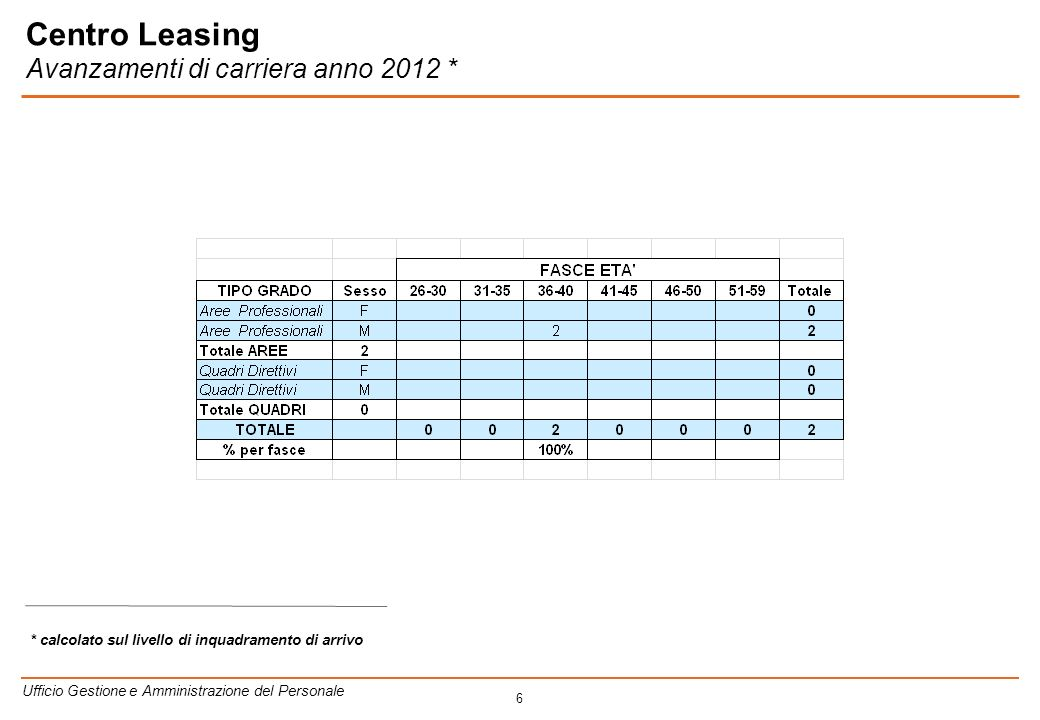 6 * calcolato sul livello di inquadramento di arrivo Ufficio Gestione e Amministrazione del Personale Centro Leasing Avanzamenti di carriera anno 2012 *