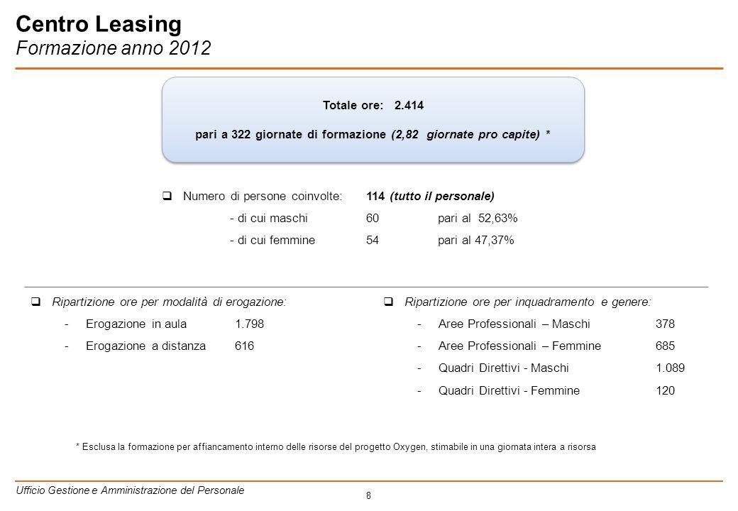 8 Centro Leasing Formazione anno 2012 Totale ore: 2.414 pari a 322 giornate di formazione (2,82 giornate pro capite) * Totale ore: 2.414 pari a 322 giornate di formazione (2,82 giornate pro capite) * Ripartizione ore per modalità di erogazione: -Erogazione in aula1.798 -Erogazione a distanza616 Ripartizione ore per inquadramento e genere: -Aree Professionali – Maschi 378 -Aree Professionali – Femmine 685 -Quadri Direttivi - Maschi 1.089 -Quadri Direttivi - Femmine 120 Numero di persone coinvolte:114 (tutto il personale) - di cui maschi 60 pari al 52,63% - di cui femmine54 pari al 47,37% Ufficio Gestione e Amministrazione del Personale * Esclusa la formazione per affiancamento interno delle risorse del progetto Oxygen, stimabile in una giornata intera a risorsa