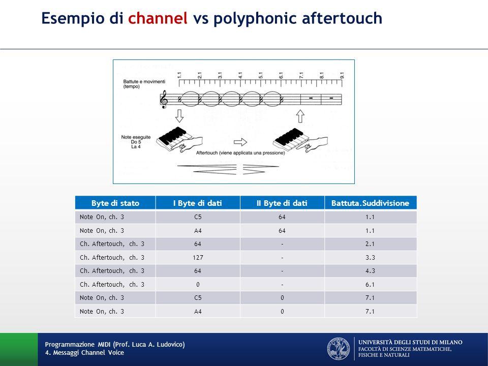 Esempio di channel vs polyphonic aftertouch Programmazione MIDI (Prof.
