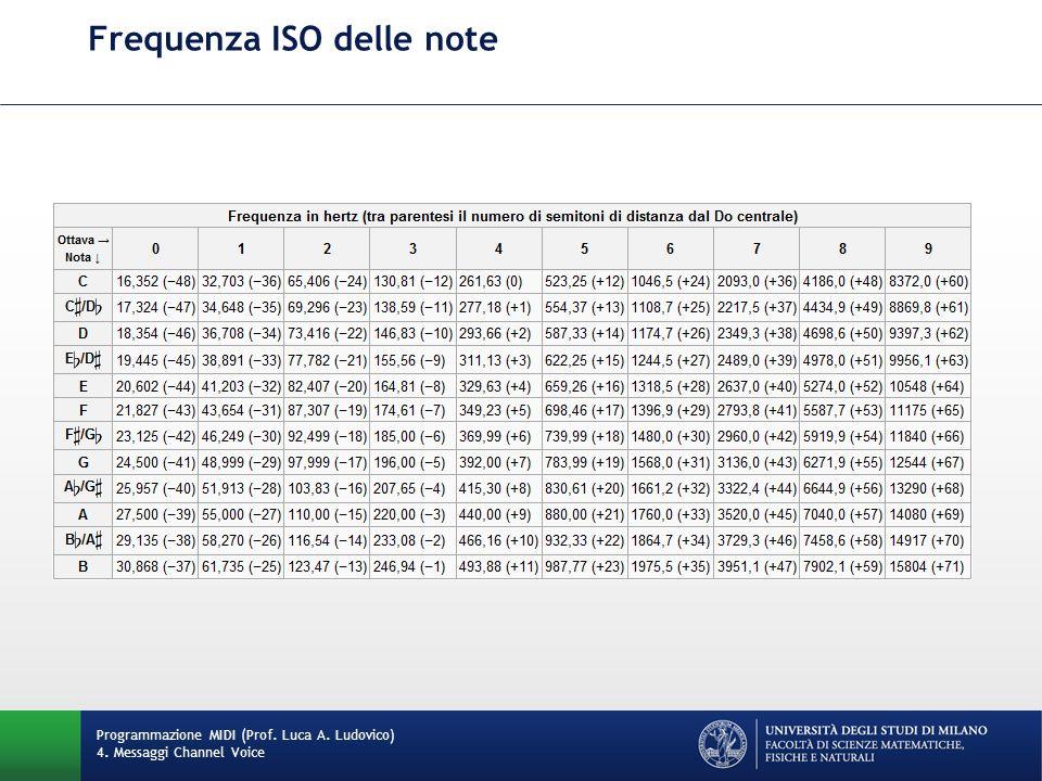 Frequenza ISO delle note Programmazione MIDI (Prof. Luca A. Ludovico) 4. Messaggi Channel Voice