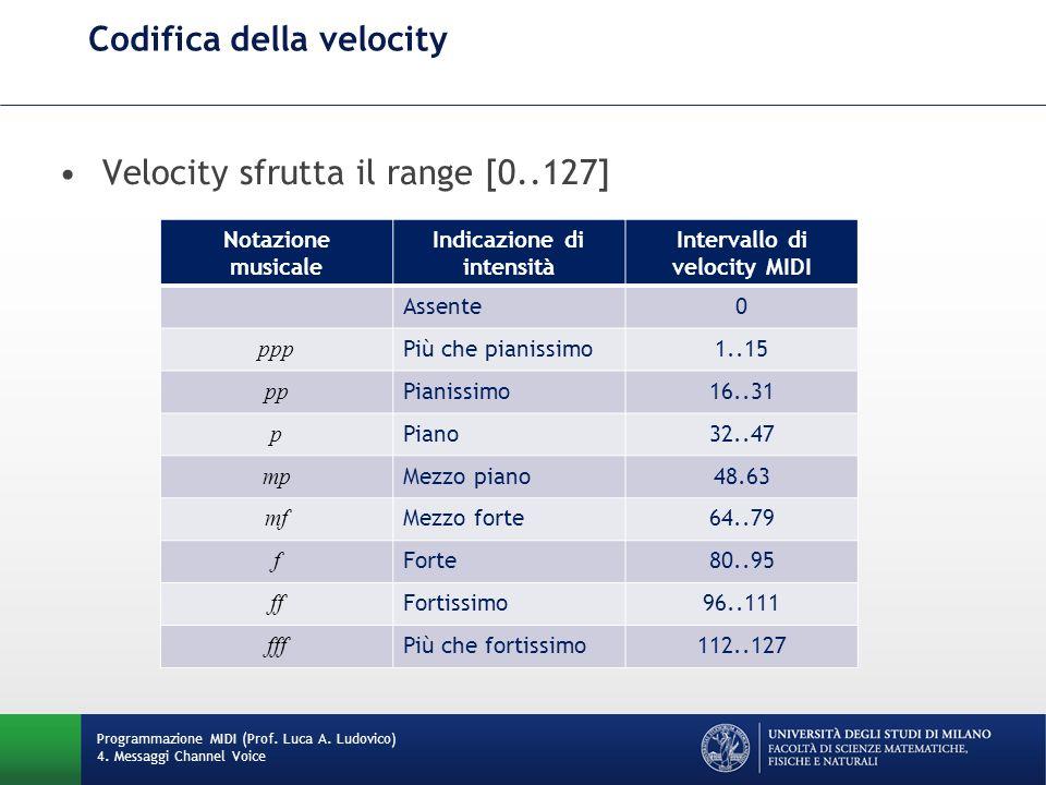 Codifica della velocity Programmazione MIDI (Prof.