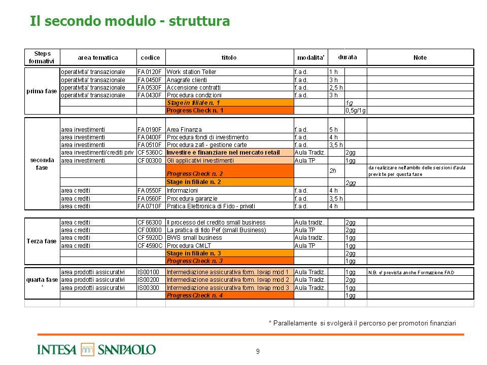 9 * Parallelamente si svolgerà il percorso per promotori finanziari Il secondo modulo - struttura