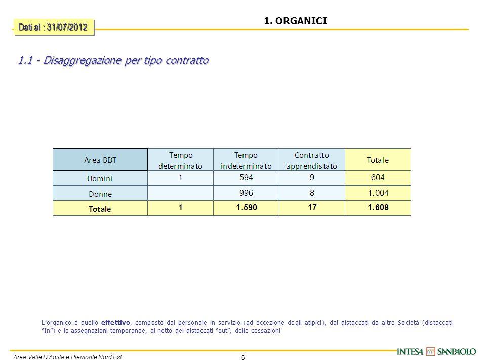 6 Area Valle DAosta e Piemonte Nord Est 1.1 - Disaggregazione per tipo contratto 1.