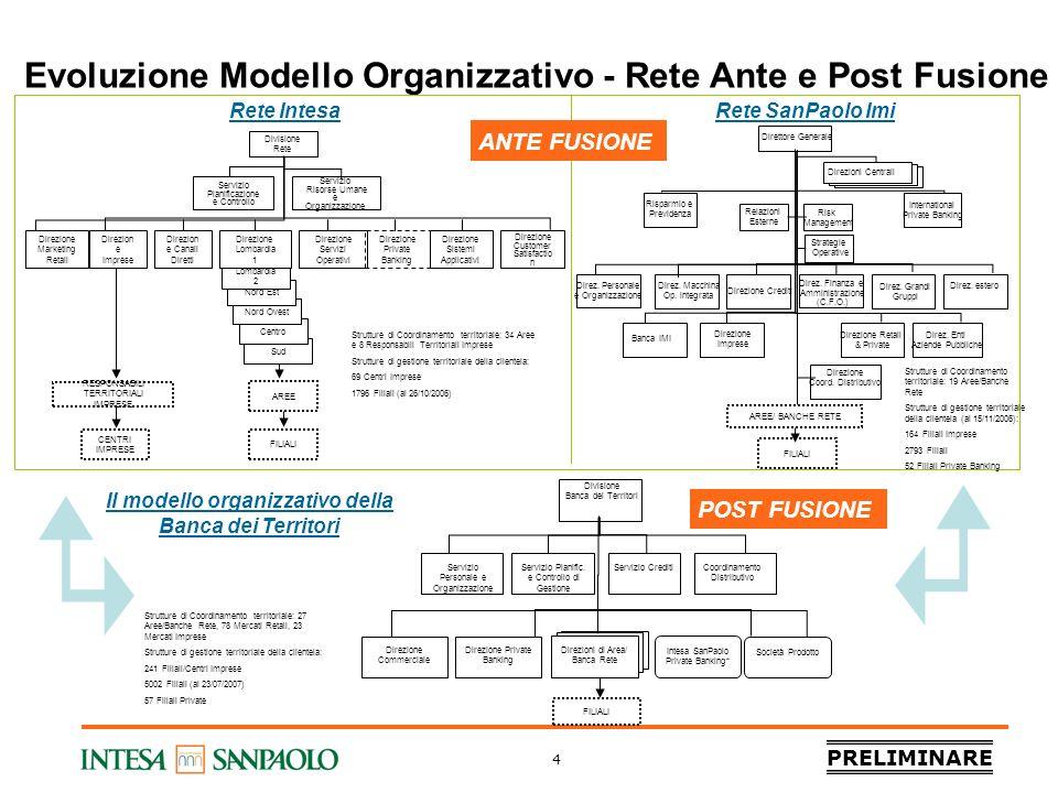 PRELIMINARE 4 Evoluzione Modello Organizzativo - Rete Ante e Post Fusione Divisione Banca dei Territori RESPONSABILI TERRITORIALI IMPRESE Sud Centro N