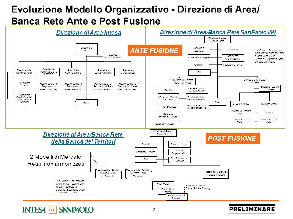 PRELIMINARE 5 Evoluzione Modello Organizzativo - Direzione di Area/ Banca Rete Ante e Post Fusione Responsabile Crediti di Area Specialista Risorse Um