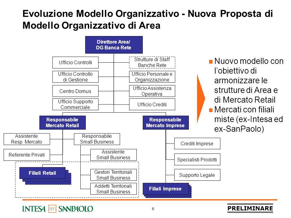 PRELIMINARE 6 Evoluzione Modello Organizzativo - Nuova Proposta di Modello Organizzativo di Area Direttore Area/ DG Banca Rete Strutture di Staff Banc