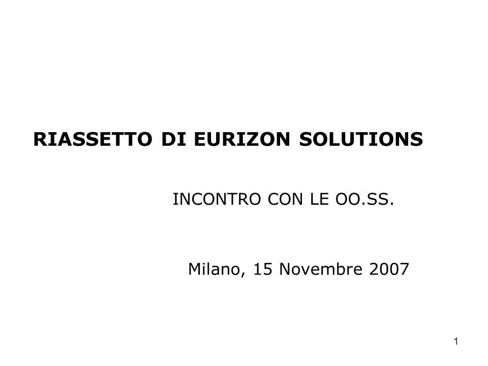 12 RISORSE COMPLESSIVAMENTE INTERESSATE DAL RIASSETTO (DATI AL 30.09.2007) 71RISORSE DISTACCATE DA ALTRE SOCIETADI CUI: 5 DIRIGENTI 24 DIPENDENTI NON DIRIGENTI CON CONTRATTO ASSICURATIVO DA EV 31 DIPENDENTI NON DIRIGENTI CON CONTRATTO CREDITO DI CUI: - 3 DA BF - 2 DA EC - 17 DA FI - 9 DA ISP 11 DIPENDENTI NON DIRIGENTI CON CONTRATTO METALMECCANICO DA US 39 CONTRATTI DI SOMMINISTRAZIONE ED A PROGETTO