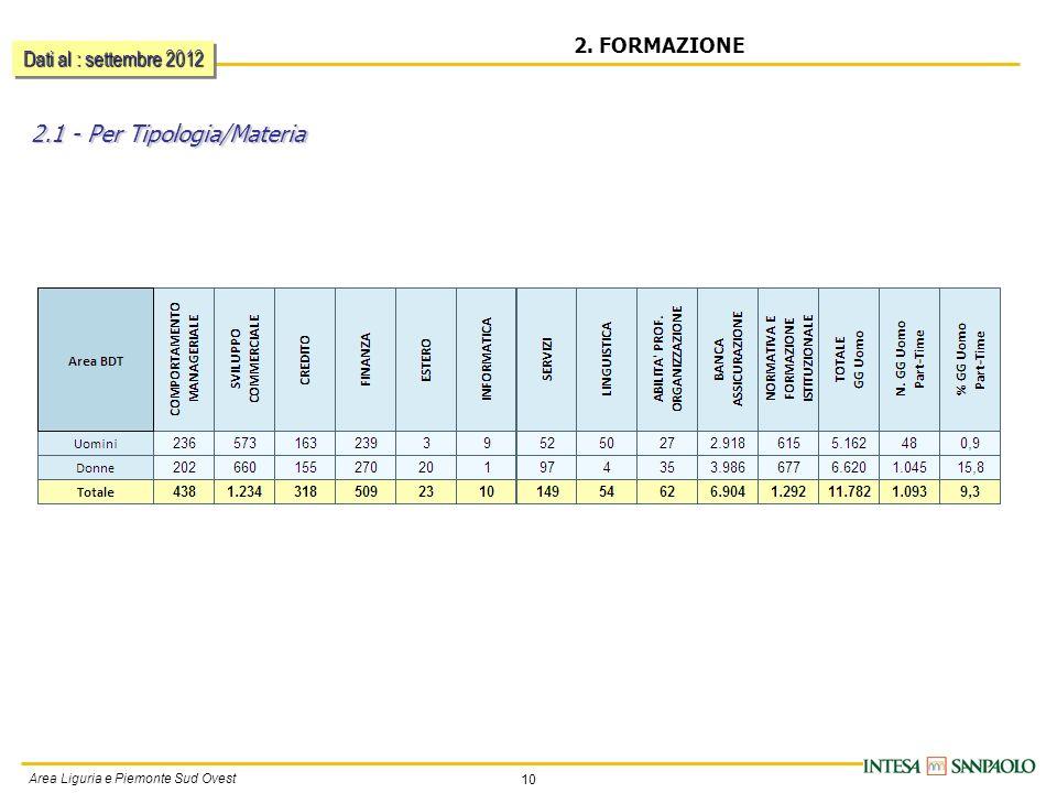 10 Area Liguria e Piemonte Sud Ovest 2. FORMAZIONE 2.1 - Per Tipologia/Materia Dati al : settembre 2012