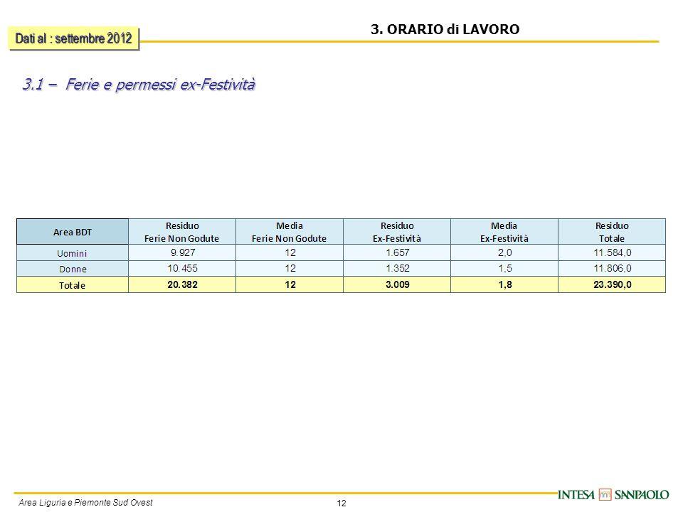 12 Area Liguria e Piemonte Sud Ovest 3. ORARIO di LAVORO 3.1 – Ferie e permessi ex-Festività Dati al : settembre 2012