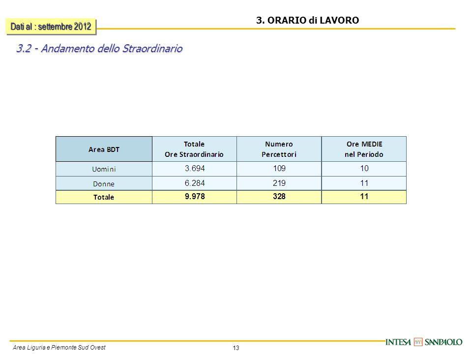 13 Area Liguria e Piemonte Sud Ovest 3. ORARIO di LAVORO 3.2 - Andamento dello Straordinario Dati al : settembre 2012