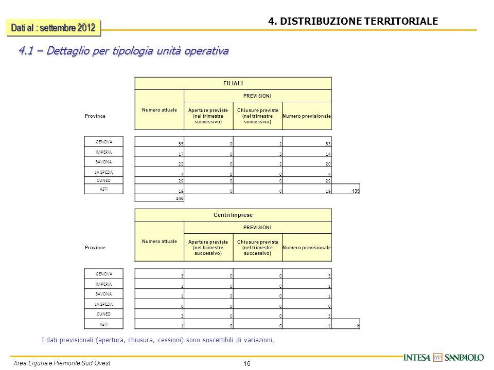 16 Area Liguria e Piemonte Sud Ovest 4. DISTRIBUZIONE TERRITORIALE 4.1 – Dettaglio per tipologia unità operativa I dati previsionali (apertura, chiusu