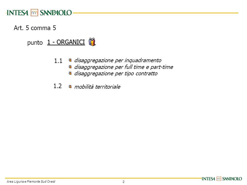2 Area Liguria e Piemonte Sud Ovest disaggregazione per inquadramento disaggregazione per full time e part-time disaggregazione per tipo contratto mobilità territoriale 1 - ORGANICI 1.1 1.2 Art.