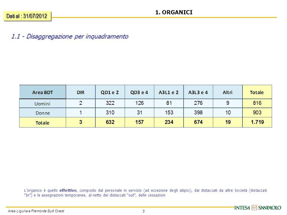3 Area Liguria e Piemonte Sud Ovest 1. ORGANICI 1.1 - Disaggregazione per inquadramento Dati al : 31/07/2012 Lorganico è quello effettivo, composto da