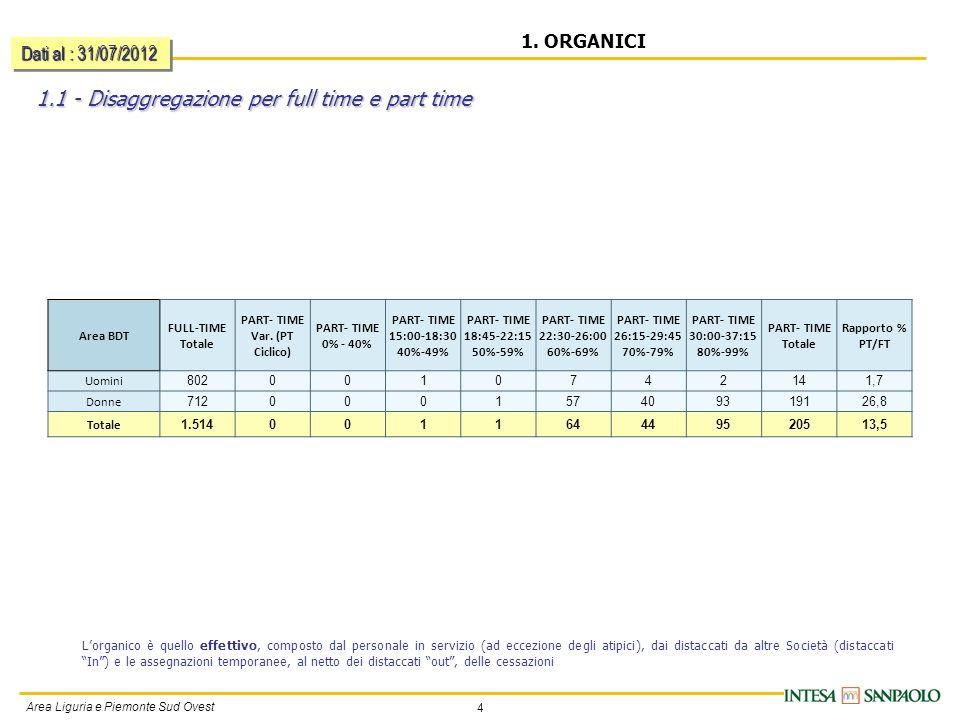 5 Area Liguria e Piemonte Sud Ovest 1.1 - Disaggregazione per full time e part time ( segue ) 1.
