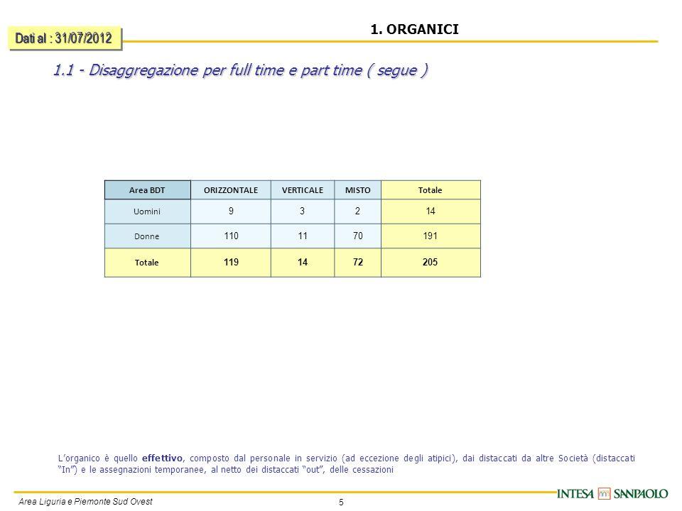 5 Area Liguria e Piemonte Sud Ovest 1.1 - Disaggregazione per full time e part time ( segue ) 1. ORGANICI Lorganico è quello effettivo, composto dal p