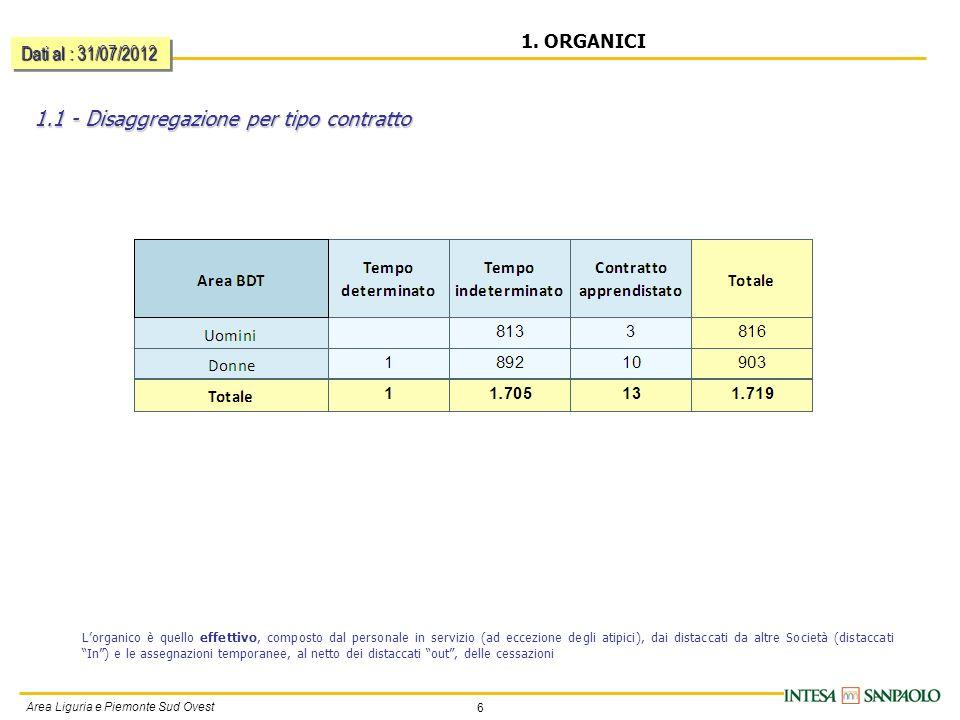 6 Area Liguria e Piemonte Sud Ovest 1.1 - Disaggregazione per tipo contratto 1. ORGANICI Lorganico è quello effettivo, composto dal personale in servi