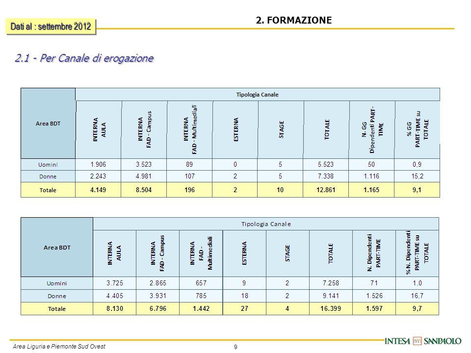 9 Area Liguria e Piemonte Sud Ovest 2. FORMAZIONE 2.1 - Per Canale di erogazione Dati al : settembre 2012