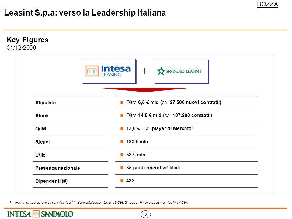 3 BOZZA Leasint S.p.a: verso la Leadership Italiana Key Figures 31/12/2006 1.Fonte: elaborazioni su dati Assilea (1° BancaItalease - QdM 19,3%; 2° Locat-Fineco Leasing - QdM 17,3%) Stipulato Oltre 6,5 mld (ca.