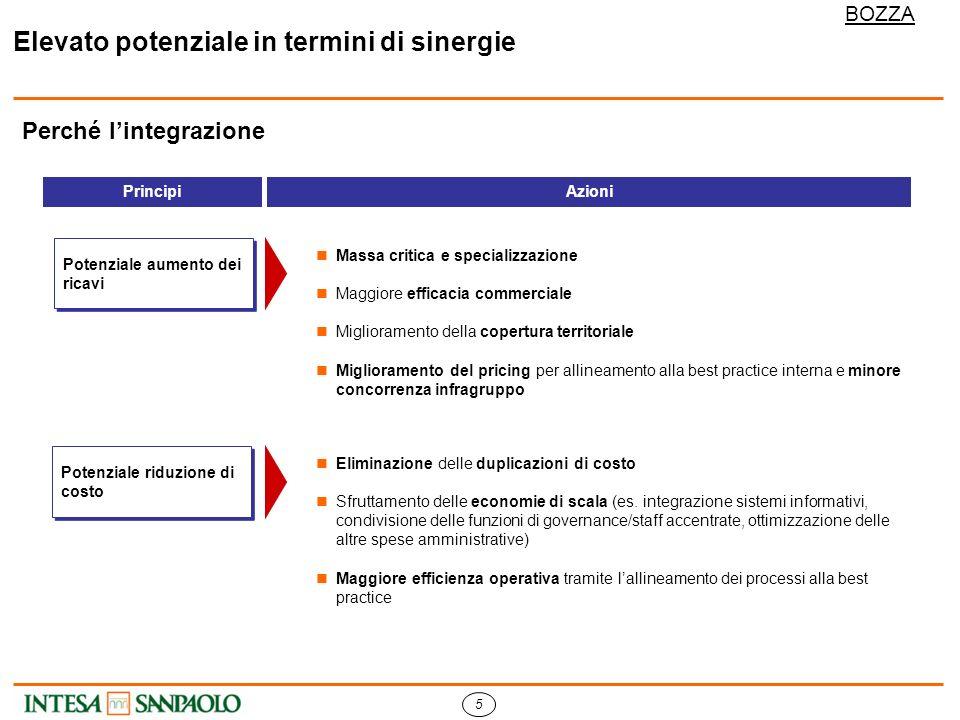5 BOZZA Perché lintegrazione PrincipiAzioni Eliminazione delle duplicazioni di costo Sfruttamento delle economie di scala (es.