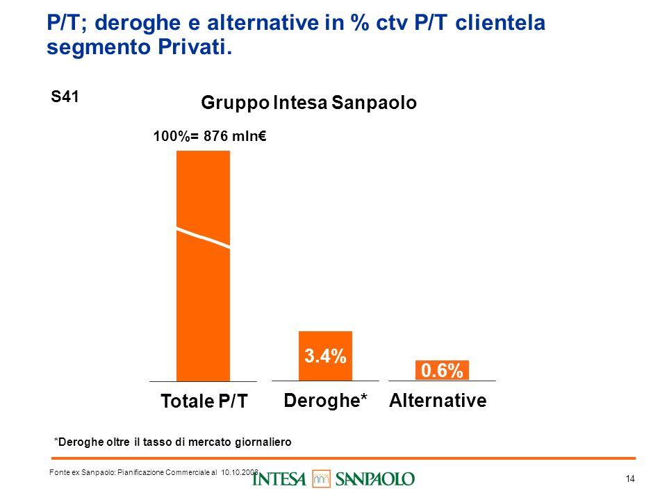 14 P/T; deroghe e alternative in % ctv P/T clientela segmento Privati.