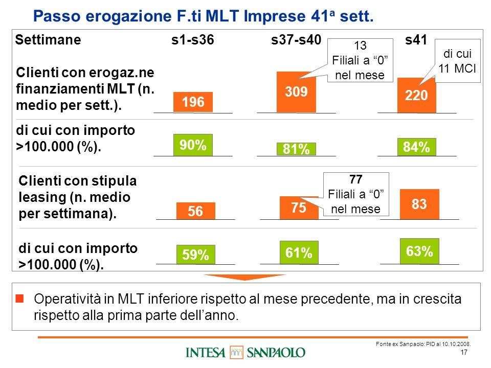 17 Passo erogazione F.ti MLT Imprese 41 a sett. Settimane di cui con importo >100.000 (%).