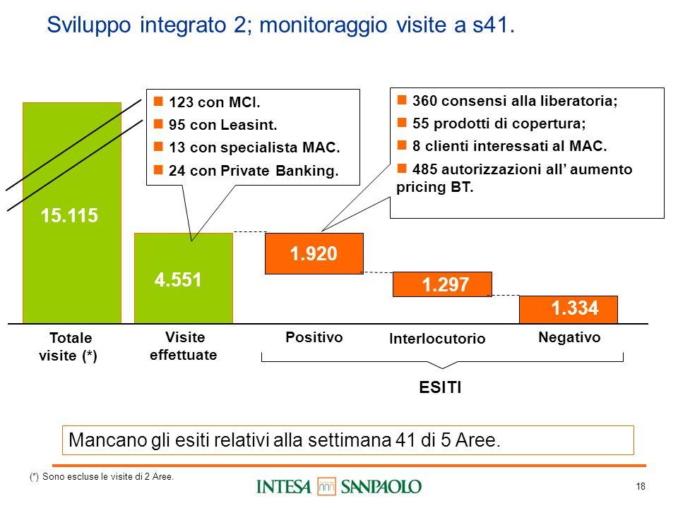 18 Sviluppo integrato 2; monitoraggio visite a s41.