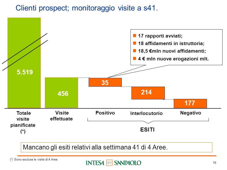 19 Clienti prospect; monitoraggio visite a s41.
