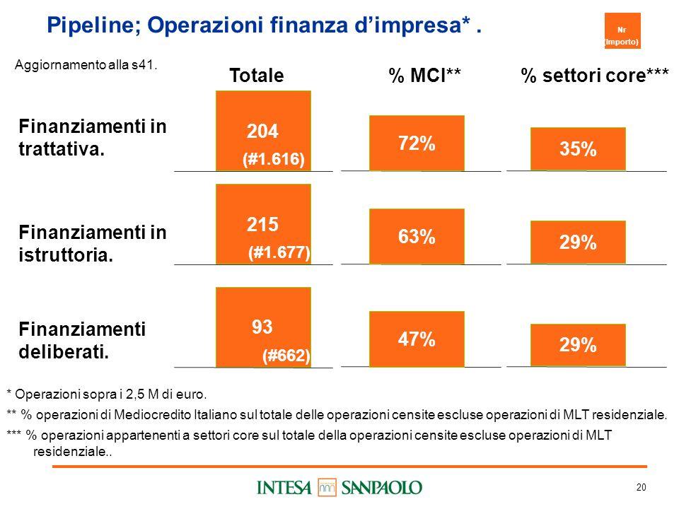20 Pipeline; Operazioni finanza dimpresa*. Finanziamenti in trattativa.