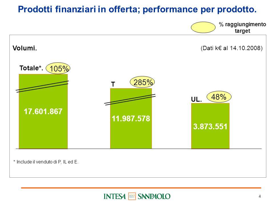 4 Prodotti finanziari in offerta; performance per prodotto.