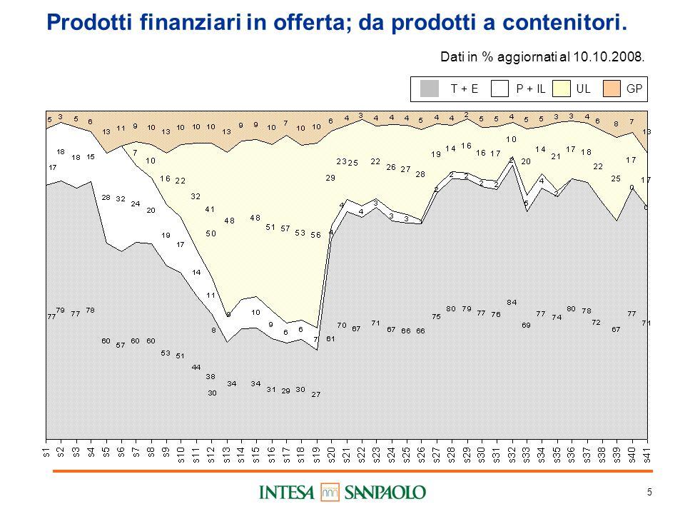 5 Prodotti finanziari in offerta; da prodotti a contenitori.
