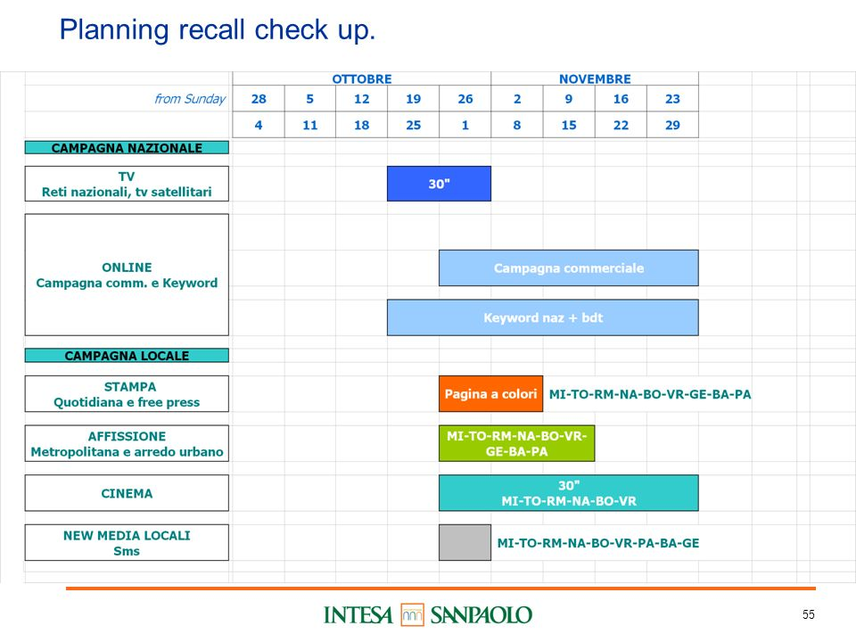 55 Planning recall check up.