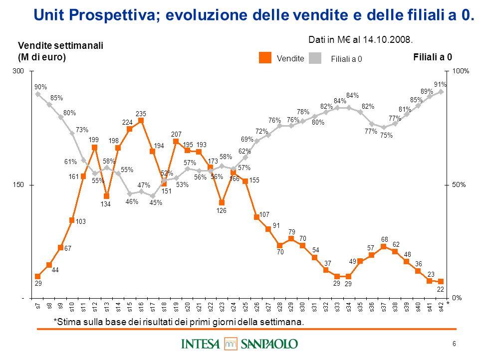 6 Unit Prospettiva; evoluzione delle vendite e delle filiali a 0.